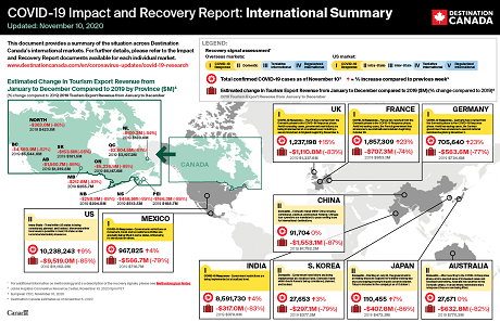 COVID-19 Impact and Recovery Report – International Summary – November 10, 2020