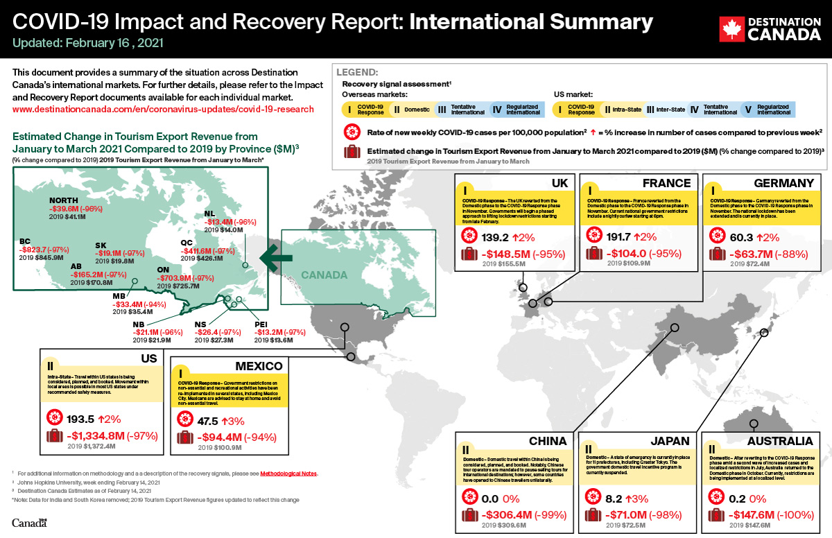 COVID-19 Impact and Recovery Report – International Summary – February 16, 2021