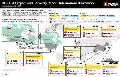 COVID-19 Impact and Recovery Report – International Summary – June 23, 2020