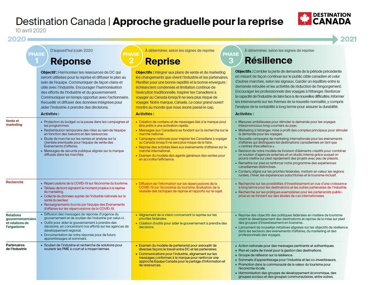 Mises A Jour Sur La Situation Liee A La Covid 19 Destination Canada