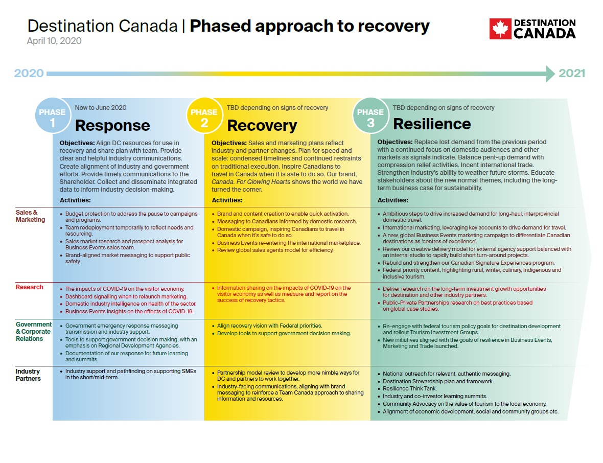 Destination Canada Phased Approach to Recovery