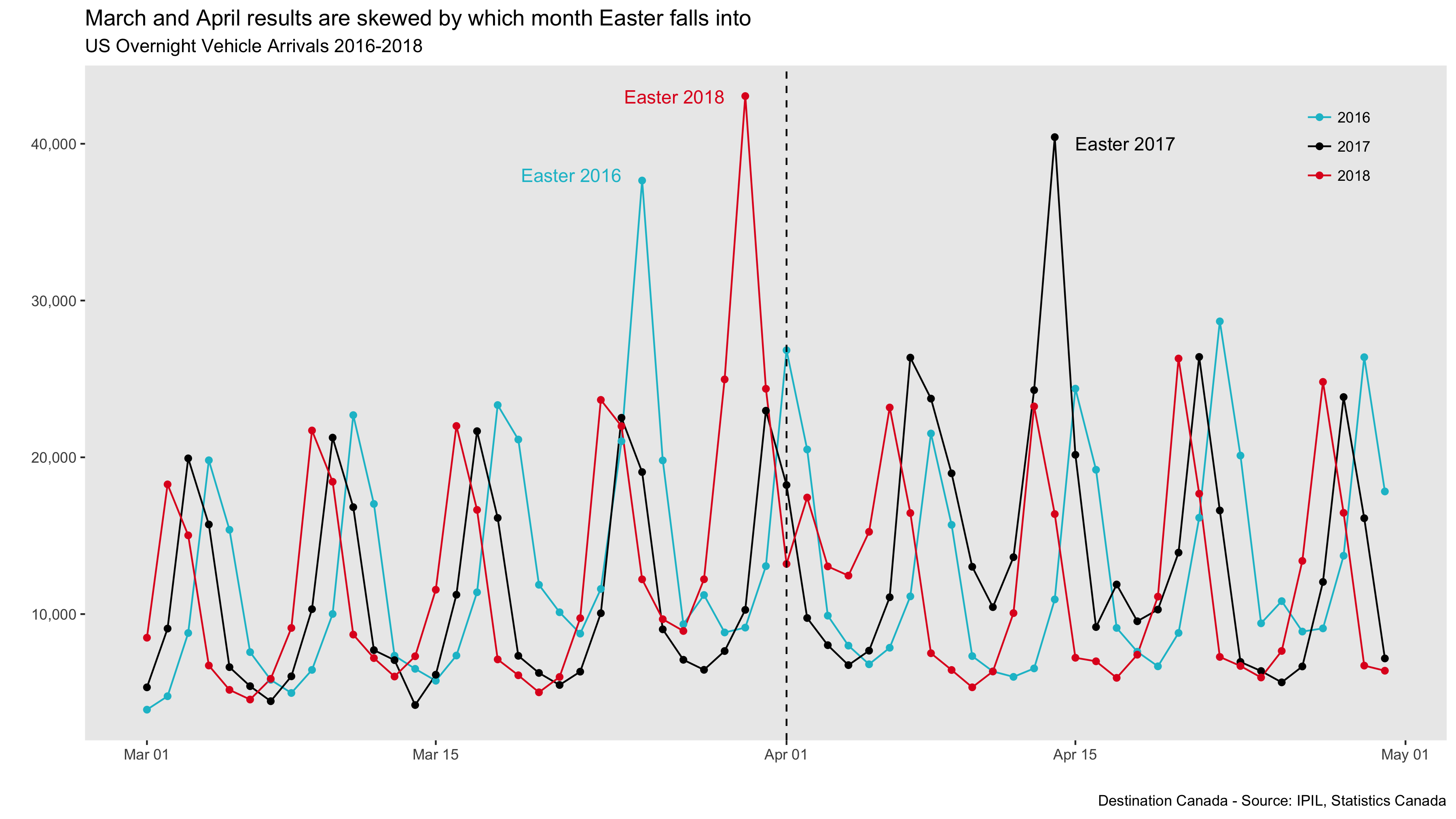 March and April results are skewed by which month Easter falls in