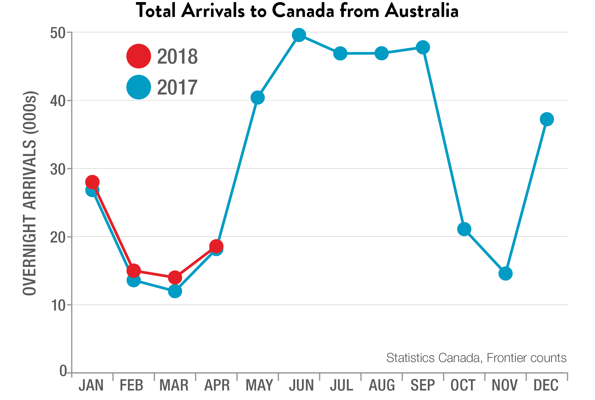 Total Arrivals to Canada from Australia