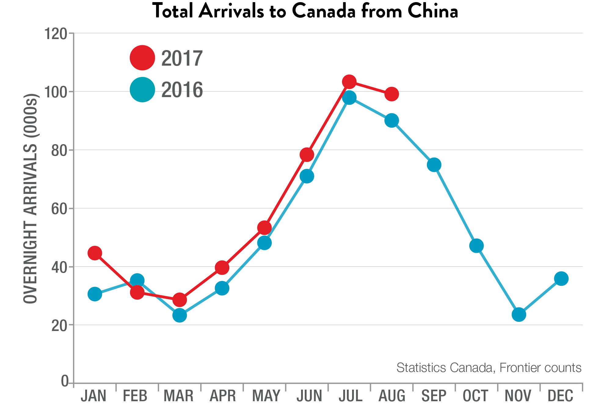 Total Arrivals to Canada from China