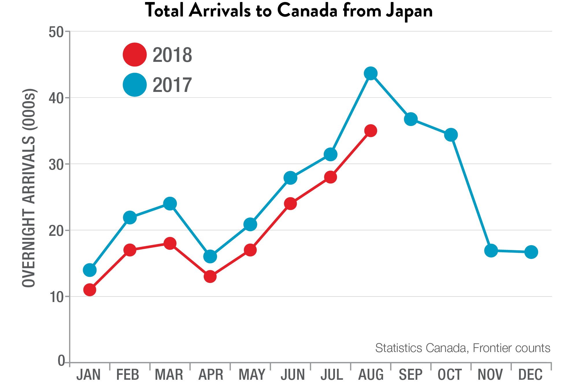 Total Arrivals to Canada from Japan
