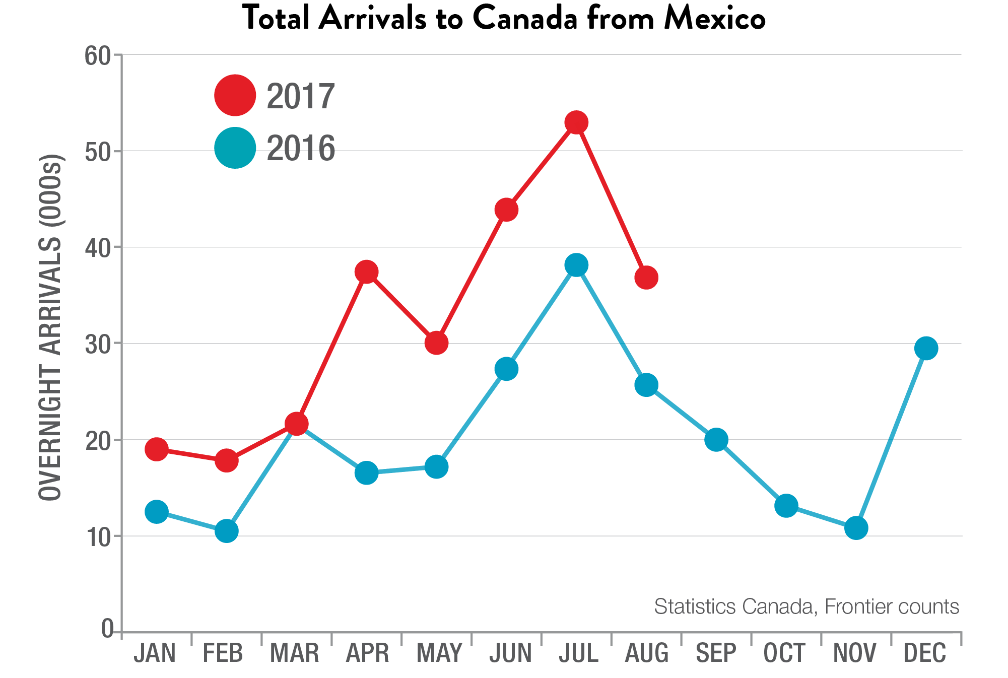 Total Arrivals to Canada from Mexico