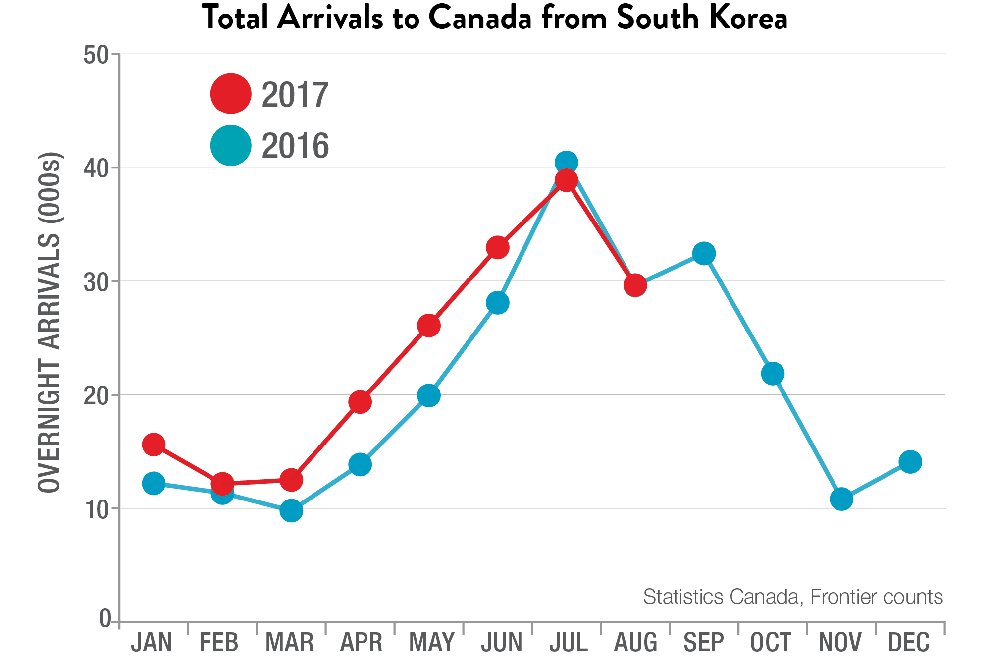 Total Arrivals to Canada from South Korea