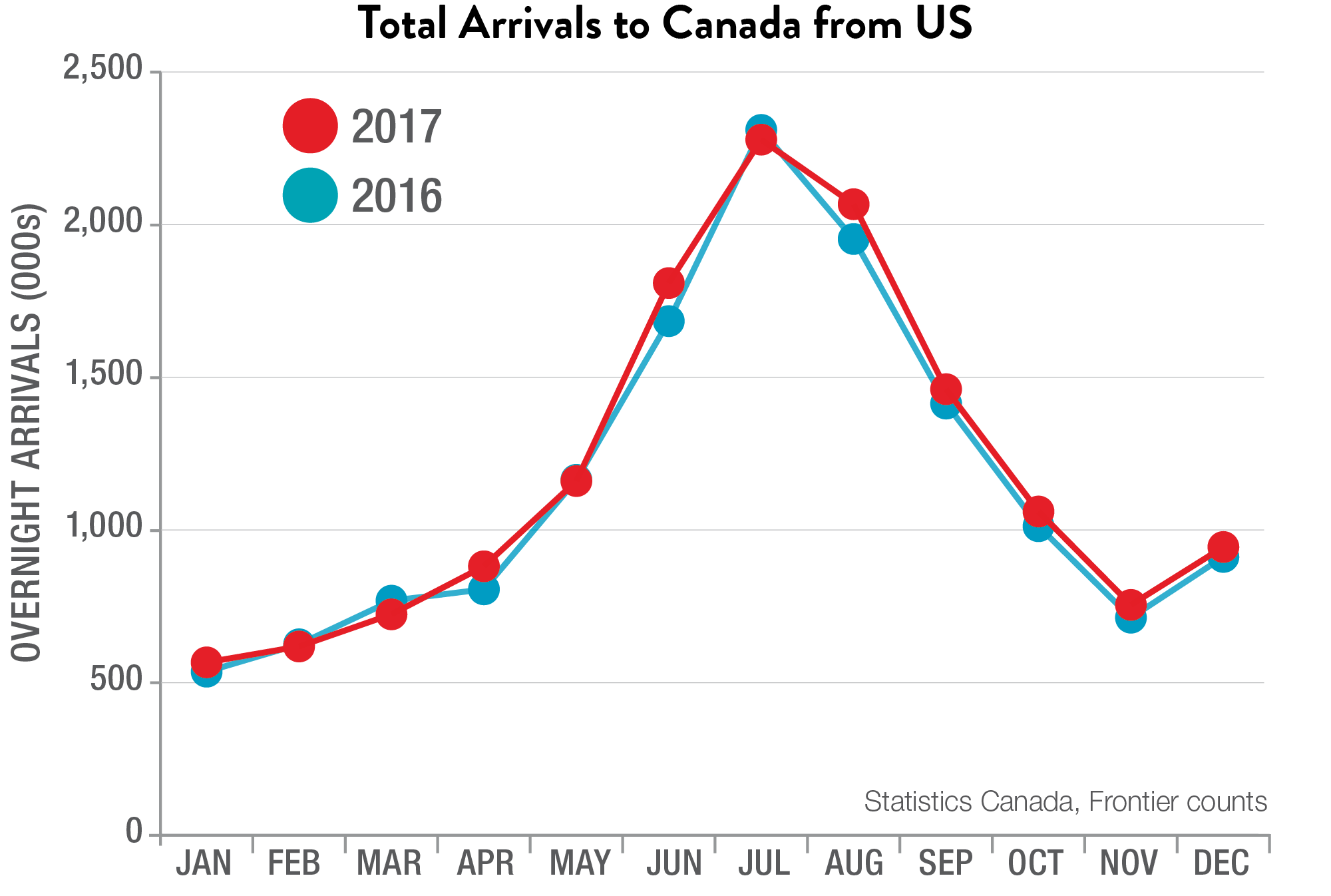 Total Arrivals to Canada from the US