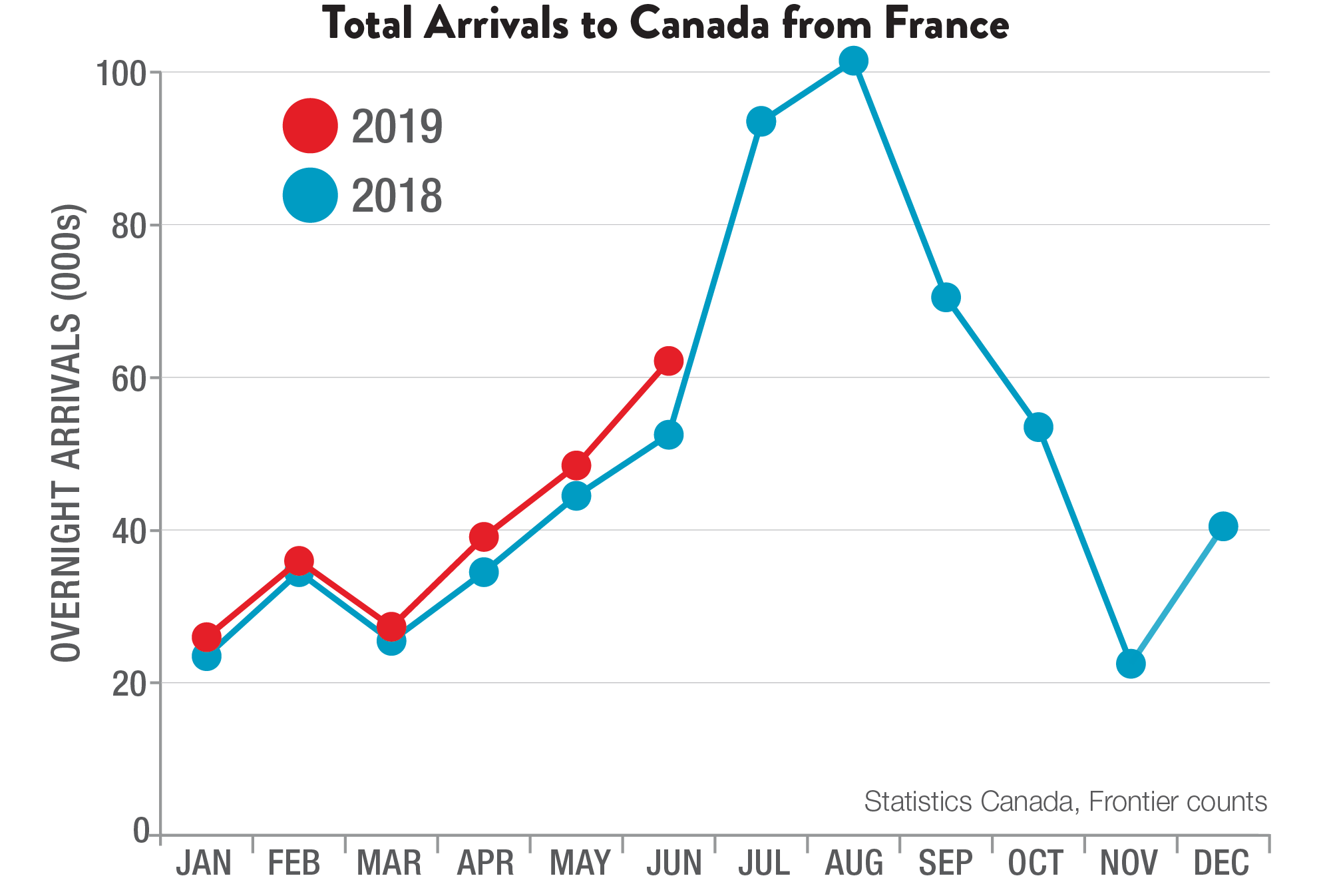 Total Arrivals to Canada from France