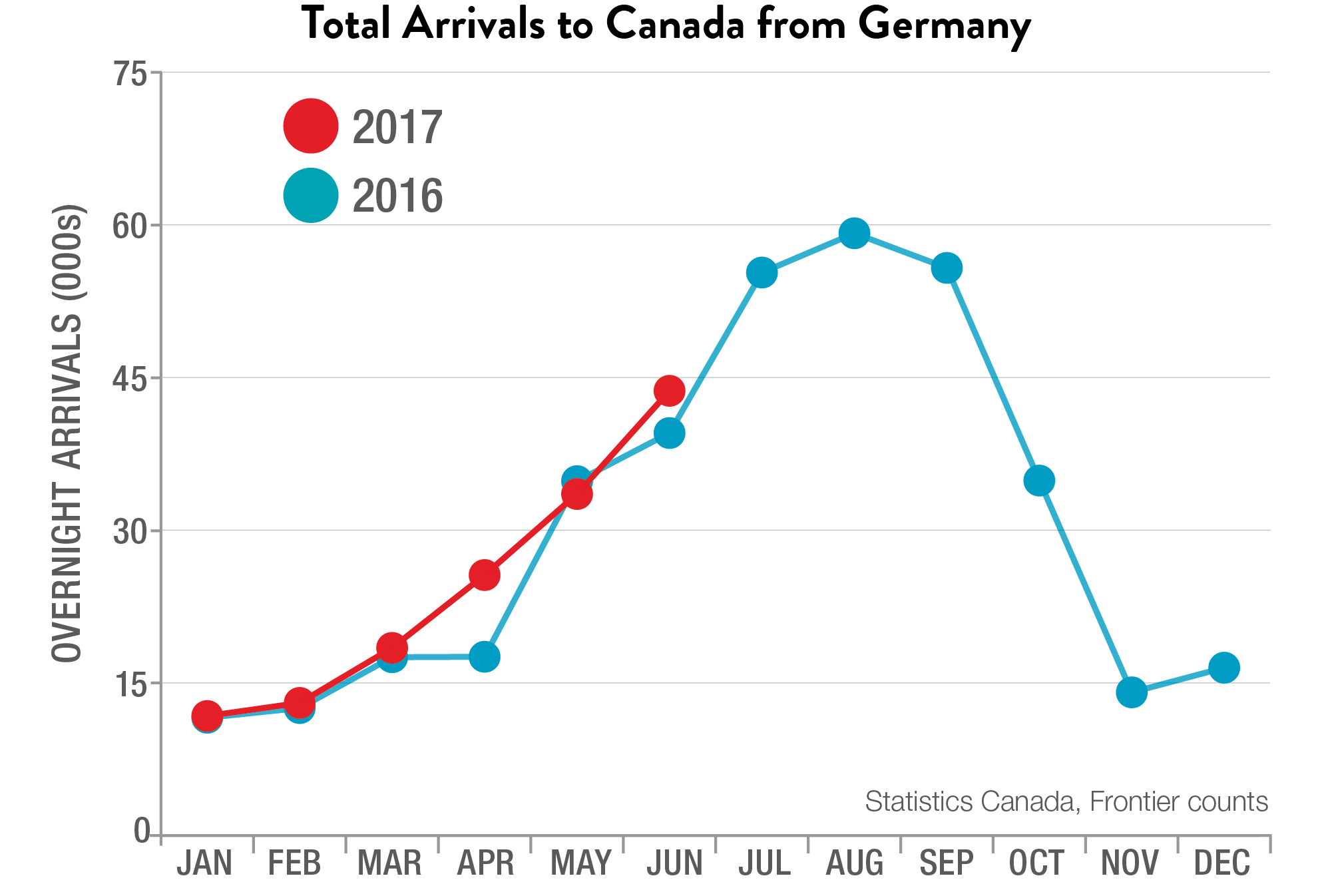 Total Arrivals to Canada from Germany