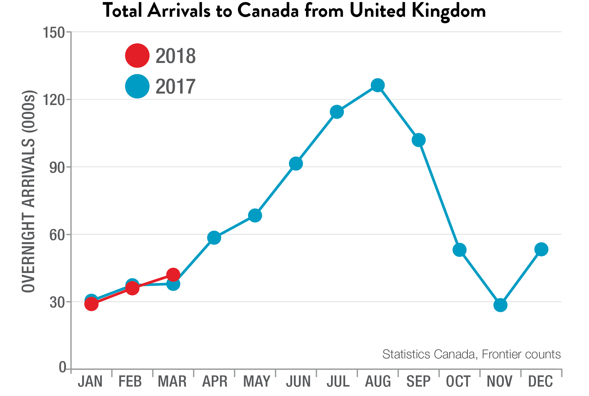Total Arrivals to Canada from the United Kingdom