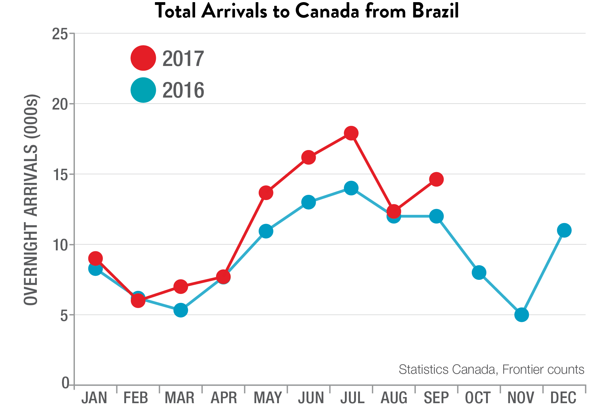 Total Arrivals to Canada from Brazil